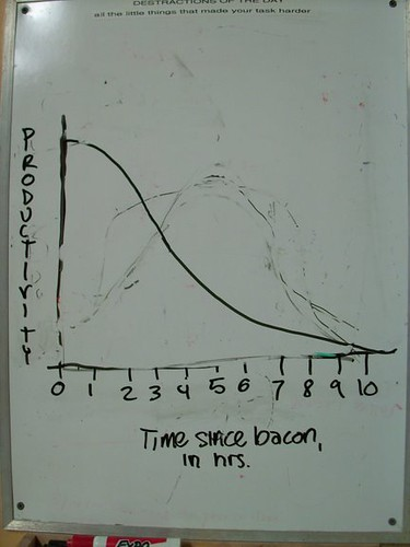 Time Since Bacon (Photograph by Ben Stoelting)