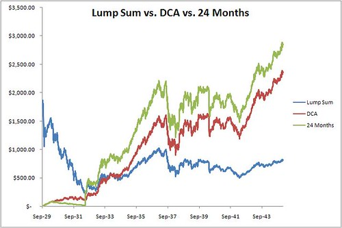Dollar Cost Averaging With 24 Month Wait