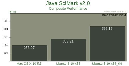 Mac OS X 10.5.5 vs. Ubuntu 8.10 --评测22