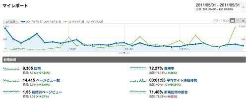 マイレポート - Google Analytics - 201105