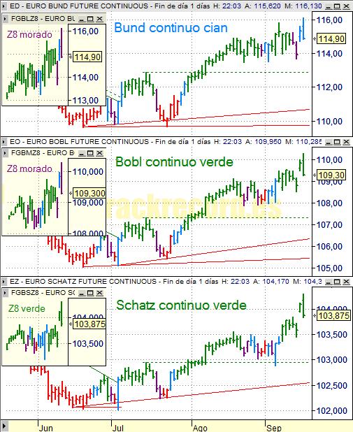 Estrategia bonos Eurex 17 septiembre 2008, Bund, Bobl y Schatz