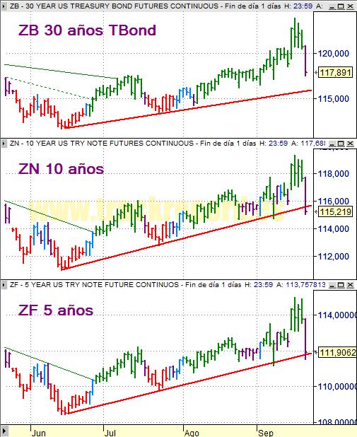 Estrategia bonos USA ZB 30 años, ZN 10 años y ZF 5 años (19 septiembre 2008)