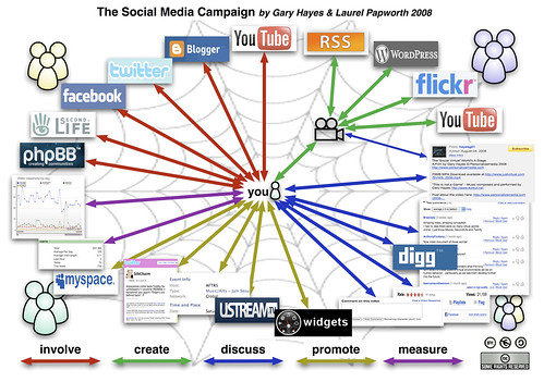 Social-Media-Campaign (by Gary Hayes)