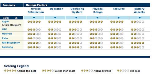 JD Power smartphone ratings