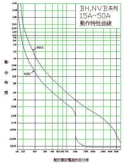 BHU, BHH series 15~50A Characteristic curves