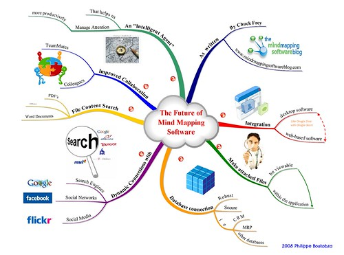 The Future of Mind Mapping Software