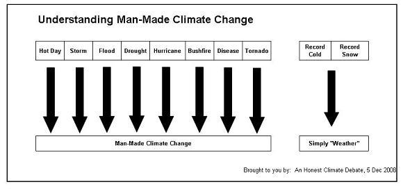 understandingmanmadeclimatechangebyhonestclimate.jpg