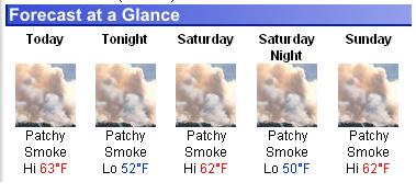 Weekend forecast: Partly smoky