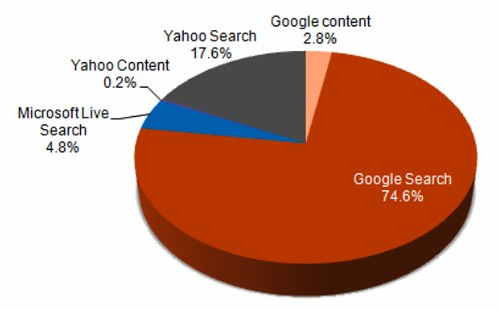 Search Ad Spend: Q2 2008