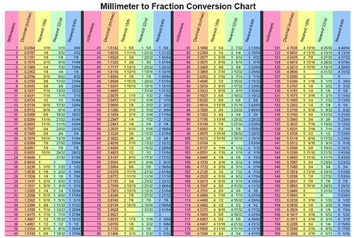 Mm Conversion Charts Hobitfullring