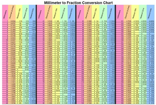 fractions table chart - Fraction Decimal Metric Conversion Chart Pdf ...