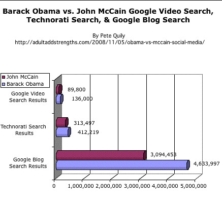 Barack Obama vs. John McCain Google Video Search, Technorati Search, & Google Blog Search