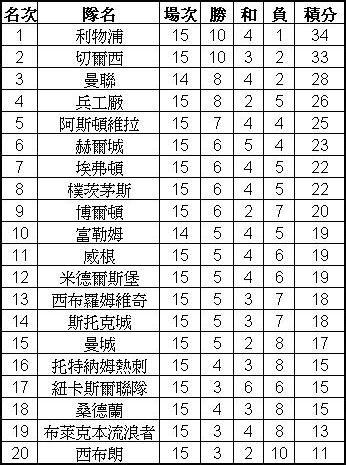 英超戰績表(截至12/2止)