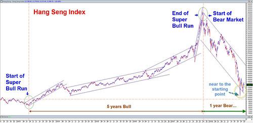 Hang Seng Index - Bull vs Bear edited