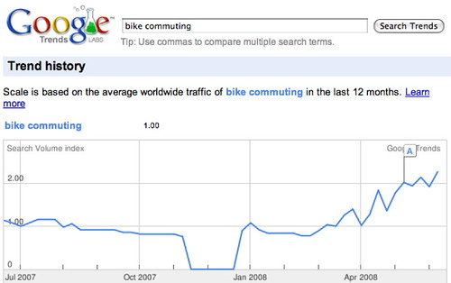 googletrendsbikecommuting