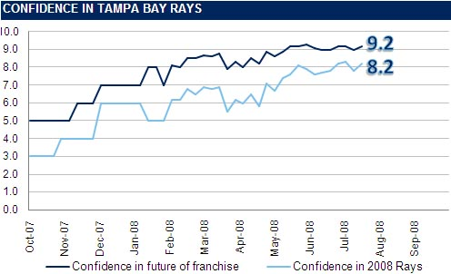 [RI CONFIDENCE GRAPH] The Rays Index Confidence Graph: Week 17