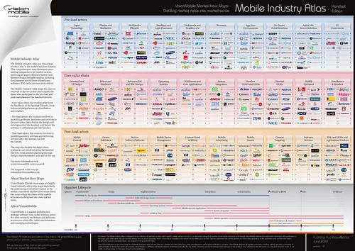 VisionMobile_Industry_Atlas_SAMPLE_(June_2008)