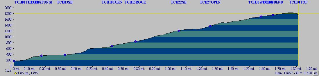 Chrico/Poo Poo point paraglider trail profile.