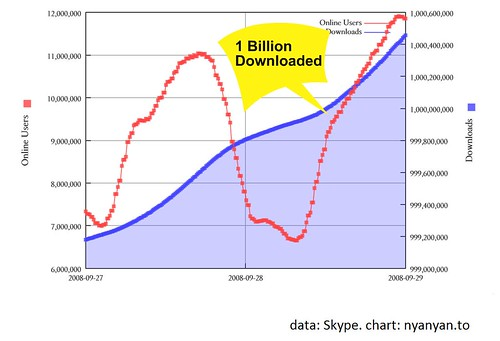 1 billion Skype software downloads