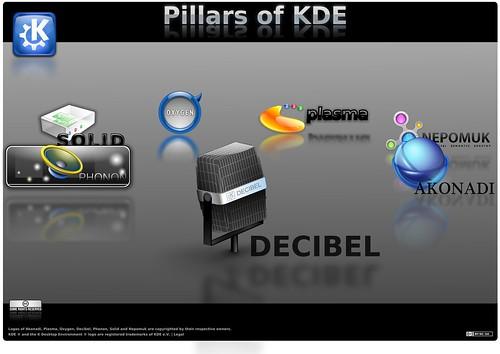 Столпы KDE4: Decibel