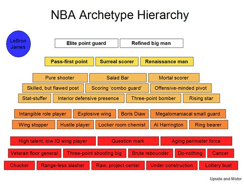 NBA Archetype Hierarchy by Rob Mahoney of Upside and Motor