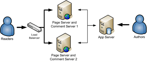 Load Balanced Page and Comment Server Cluster