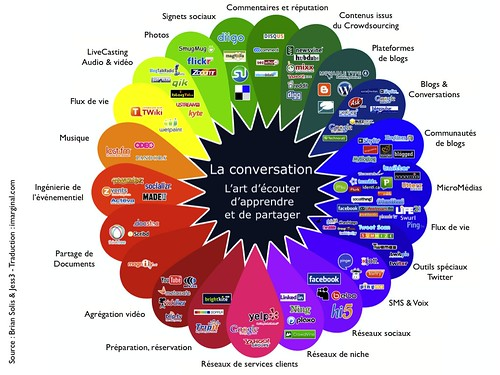 The Conversation Prism (in french)