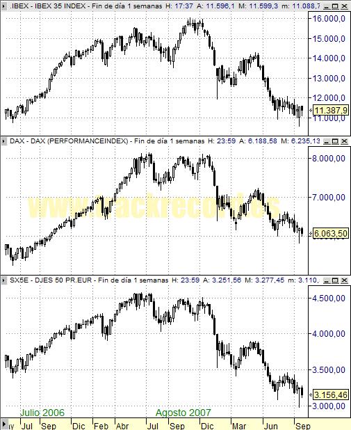 Perspectiva Semanal índices Europa Ibex 35, Dax Xetra 30 y DJ EuroStoxx 50 (26 septiembre 2008)