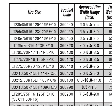 Tire Size Tire Size To Rim Size
