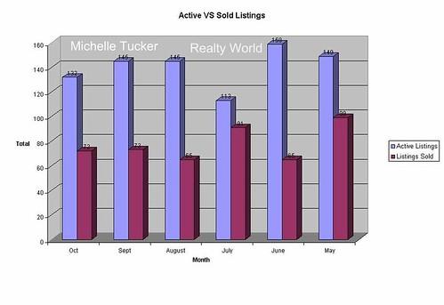 Enterprise AL Homes Sold Report