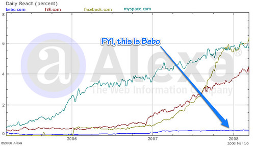 Bebo's phenomenal growth