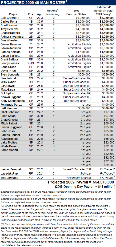 [2009 TAMPA BAY RAYS] Projected 2009 Tampa Bay Rays 40-Man Roster And Payroll