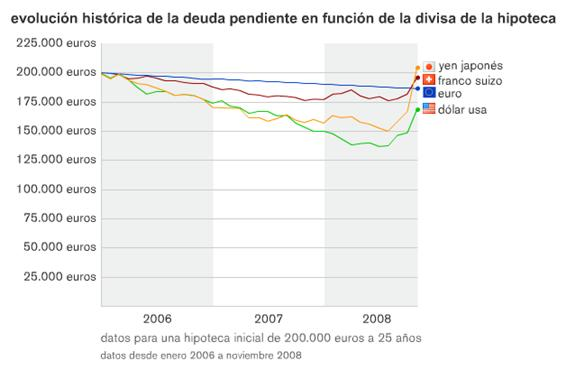 evolucion-historica-deuda-divisas