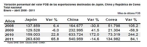 exportasia