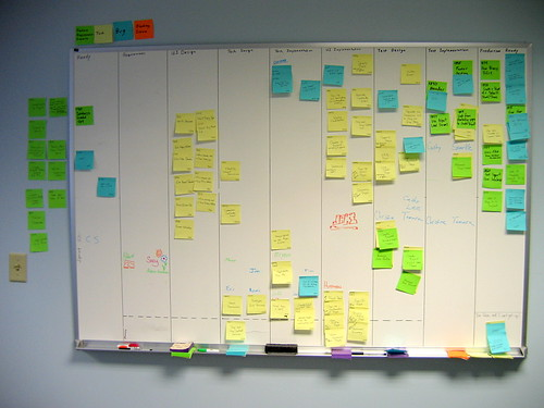 Adventures In Agile The Scrum Board 187 Eppsnet Notes From