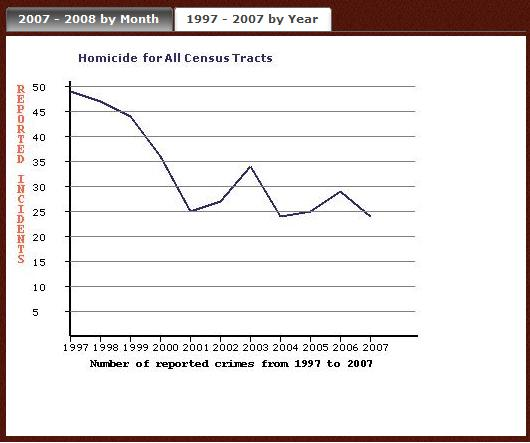 1997Through2007Homicides