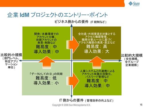 企業 IdM プロジェクトのエントリー・ポイント