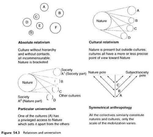 The art of anthropology essays and diagrams
