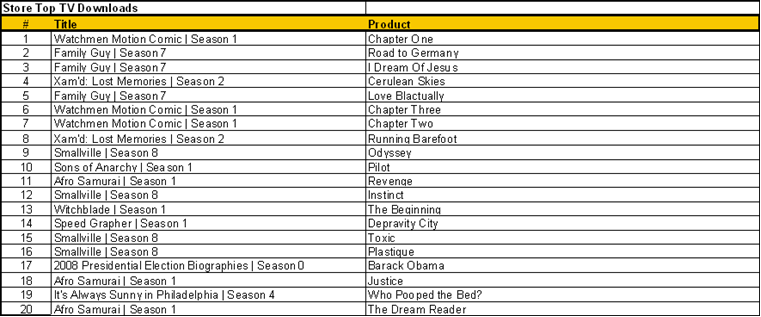 Top TV downloads 11_20