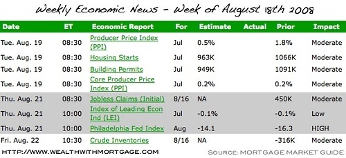 Weekly Economic Calendar for Week of August 18th