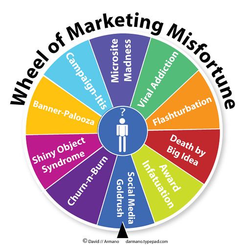 Wheel of Marketing Misfortune