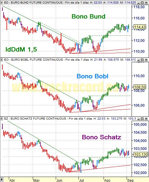 Estrategia bonos Eurex 4 septiembre 2008, Bund, Bobl y Schatz