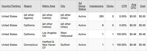 Google AdWords Geographic Report