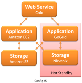 [Image: Cloud computing Hot Standby Config #5]