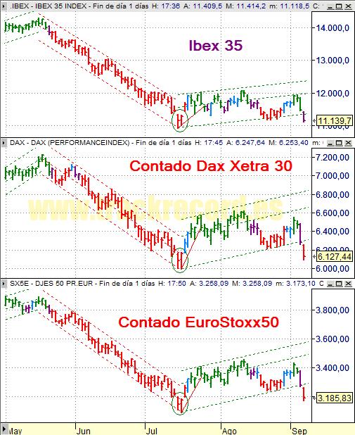 Estrategia índices Europa Ibex 35, Dax Xetra 30 y DJ EuroStoxx 50 (5 septiembre 2008)