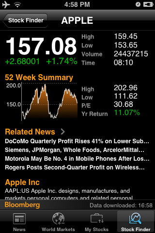 Bloomberg - Apple stock info