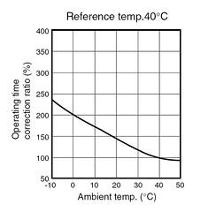 全電磁溫度變異