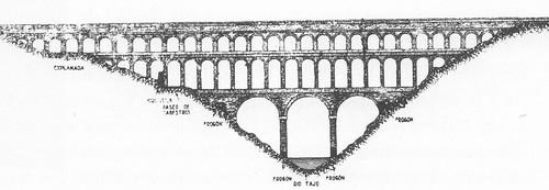 Recreación del acueducto romano según Rey Pastor