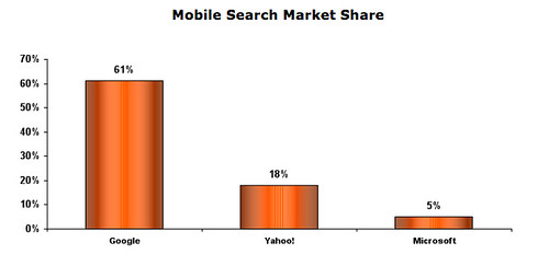 Nielsen mobile search market share