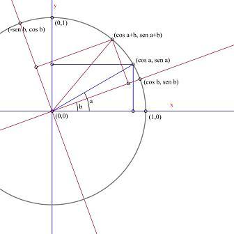 El seno y el coseno de la suma de ángulos